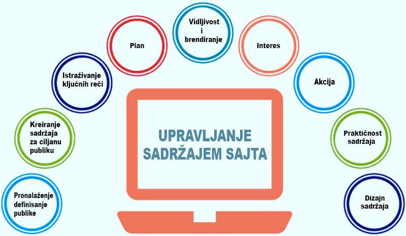 Upravljanje sadržajem sajta