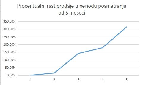 Procentualni rast prodaje