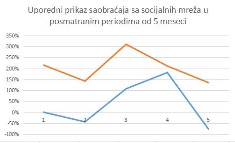 Promena saobraćaja sa socijalnih mreža uporedno u periodima od po 5 meseci