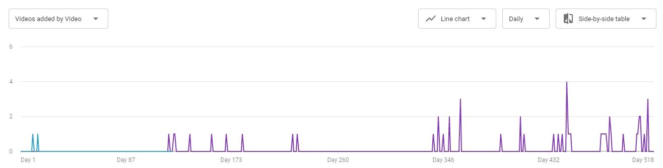 Uporedni prikaz broja objavljenih video zapisa u periodima od po 5 meseci
