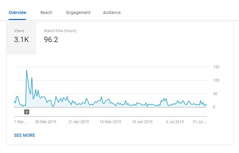 Uporedni prikazi relevantnih pokazatelja za Youtube u posmatranom periodu od 5 meseci, i periodu od prethodnih 5 meseci