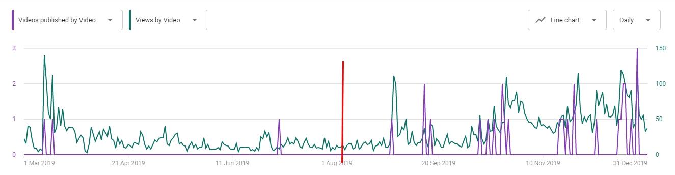 Rast broja pregleda (views) i impresija na Youtube nakon intenziviranja rada na platformi.